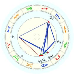 Jesse Anderson - natal chart (noon, no houses)