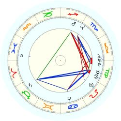R. Barrett - natal chart (noon, no houses)