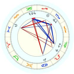 R. Bentley - natal chart (noon, no houses)