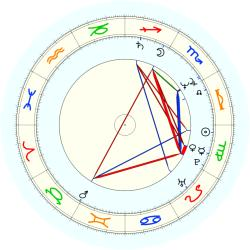 Jeff Bostic - natal chart (noon, no houses)