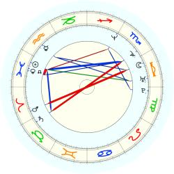 Dave Brown - natal chart (noon, no houses)