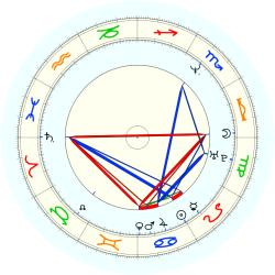 Tim Brown - natal chart (noon, no houses)