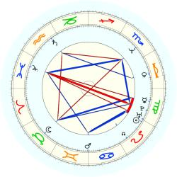C. Burkett - natal chart (noon, no houses)