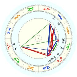 Rob Carpenter - natal chart (noon, no houses)