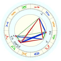 Mark (1968) Carrier - natal chart (noon, no houses)