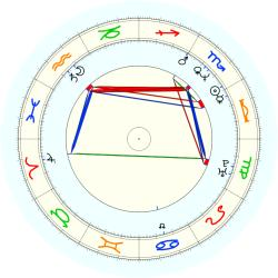 T. Casillas - natal chart (noon, no houses)