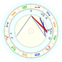 Bob (1968) Christian - natal chart (noon, no houses)