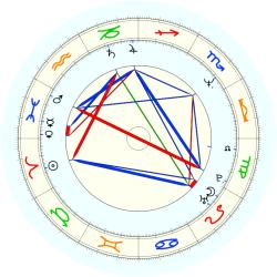 Michael Cofer - natal chart (noon, no houses)