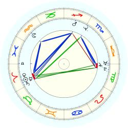 Shane Collins - natal chart (noon, no houses)