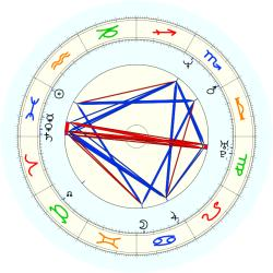 Shawn Collins - natal chart (noon, no houses)