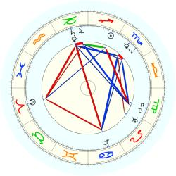 Dave Duerson - natal chart (noon, no houses)