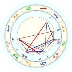 A. W Edwards - natal chart (noon, no houses)