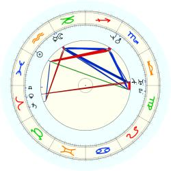 Jeff (1969) Graham - natal chart (noon, no houses)