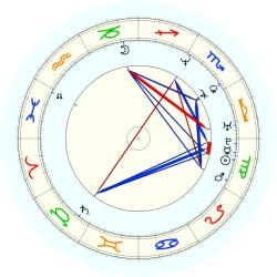 Robert Green - natal chart (noon, no houses)