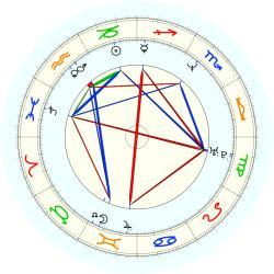 C. Hale - natal chart (noon, no houses)