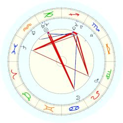 Delton Hall - natal chart (noon, no houses)