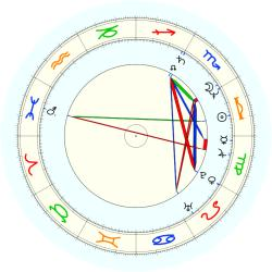 Drew Hill - natal chart (noon, no houses)