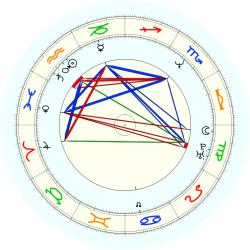 J. 1964 Holland - natal chart (noon, no houses)