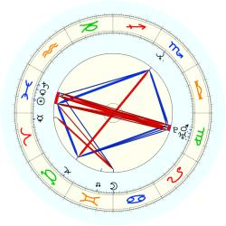 J. 1965 Holland - natal chart (noon, no houses)