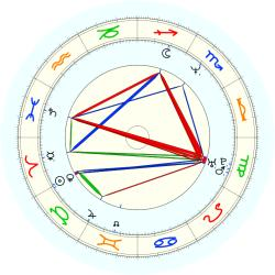 Keith Jackson - natal chart (noon, no houses)