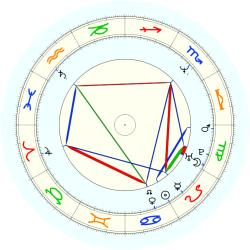 Mark (1963) Jackson - natal chart (noon, no houses)