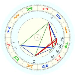 Alex Johnson - natal chart (noon, no houses)
