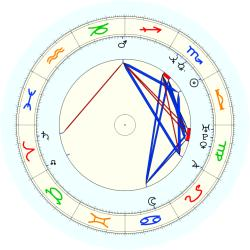 Anthony (1967) Johnson - natal chart (noon, no houses)