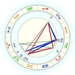 John Johnson - natal chart (noon, no houses)