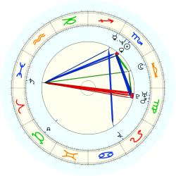 Mike (1966) Jones - natal chart (noon, no houses)