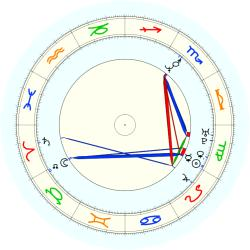 Garry Lewis - natal chart (noon, no houses)