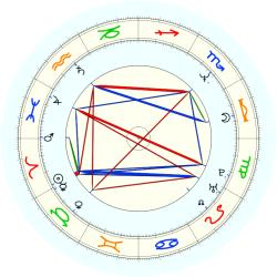 Wilbur Marshall - natal chart (noon, no houses)