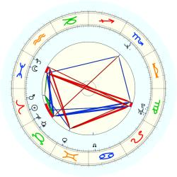 S. Mcc Lendon - natal chart (noon, no houses)
