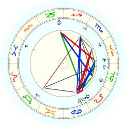 G. C M Cguire - natal chart (noon, no houses)