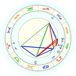 Brian (1968 August) Mitchell - natal chart (noon, no houses)