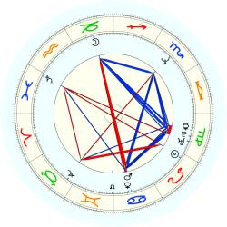 B. Rolle - natal chart (noon, no houses)
