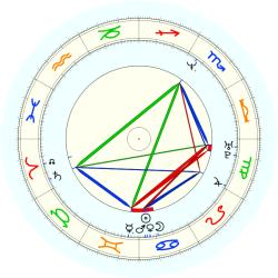 Shannon Sharpe - natal chart (noon, no houses)