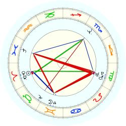 Sterling Sharpe - natal chart (noon, no houses)