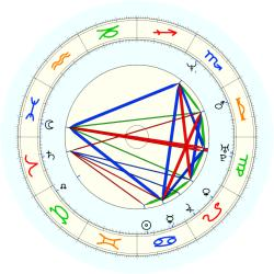 Anthony Smith - natal chart (noon, no houses)