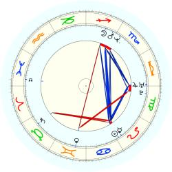 Kevin (1969) Smith - natal chart (noon, no houses)