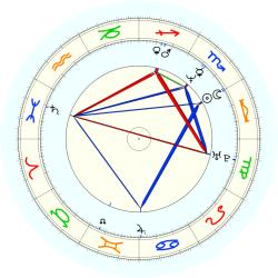 Vernice Smith - natal chart (noon, no houses)