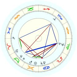 Rod Stephens - natal chart (noon, no houses)