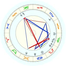 Terry Taylor - natal chart (noon, no houses)