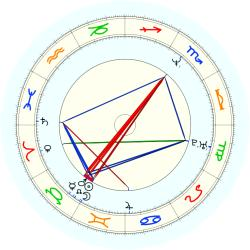Lawrence Tillman - natal chart (noon, no houses)