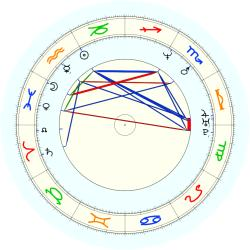 S. Walker - natal chart (noon, no houses)