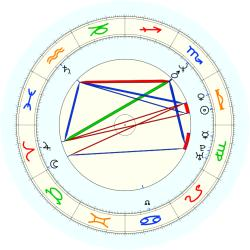 Leon White - natal chart (noon, no houses)