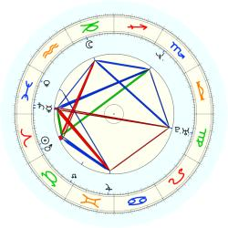 Lorenzo White - natal chart (noon, no houses)