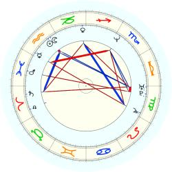 Aeneas Williams - natal chart (noon, no houses)