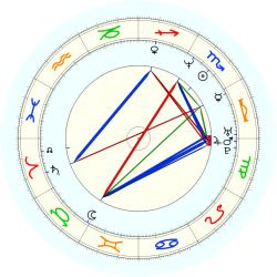 Alfred (1968) Williams - natal chart (noon, no houses)