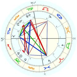 Peter Tom Willis - natal chart (Placidus)