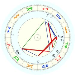 Eric Wright - natal chart (noon, no houses)